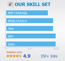 our skill set graph
